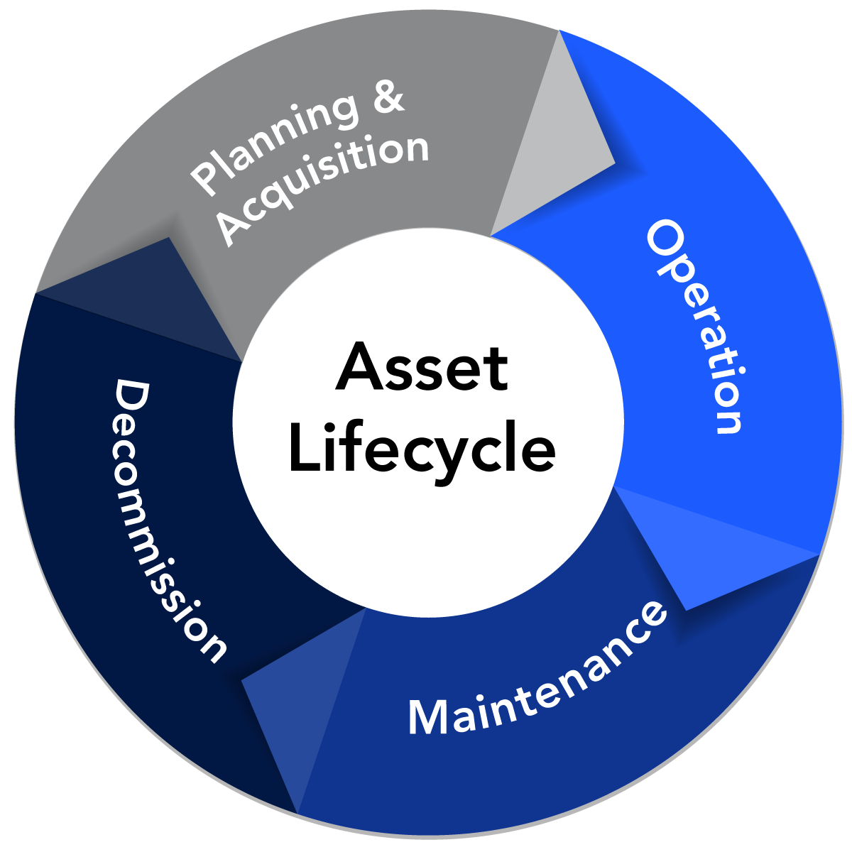 Asset-Lifecycle